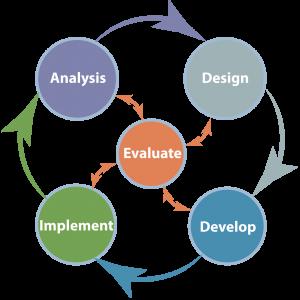 The ADDIE Instruction Design Process